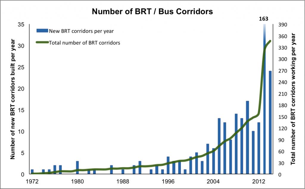 BRT corridors